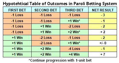 Paroli system betting soccer sports betting africa todays matches goals